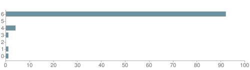 Chart?cht=bhs&chs=500x140&chbh=10&chco=6f92a3&chxt=x,y&chd=t:92,0,4,1,0,1,1&chm=t+92%,333333,0,0,10 t+0%,333333,0,1,10 t+4%,333333,0,2,10 t+1%,333333,0,3,10 t+0%,333333,0,4,10 t+1%,333333,0,5,10 t+1%,333333,0,6,10&chxl=1: other indian hawaiian asian hispanic black white
